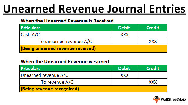 Unearned Revenue Journal Entries