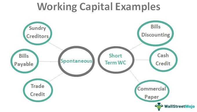 Working Capital Examples