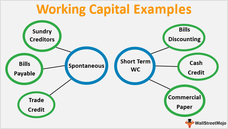 Working-Capital-Examples