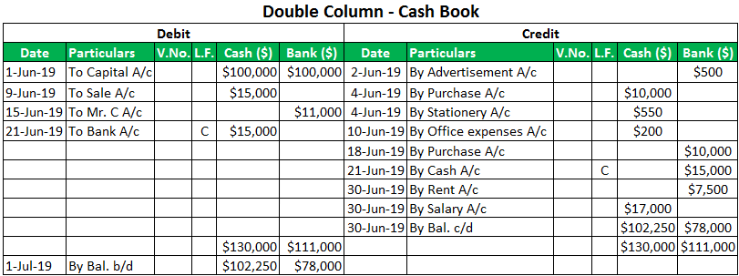 double column Cashbook entry