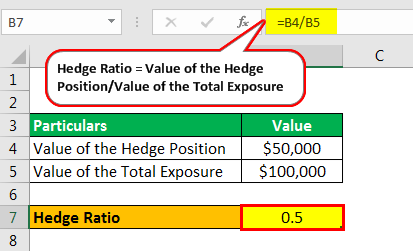 hedge ratio example