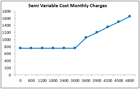 semi variable cost example 1.3