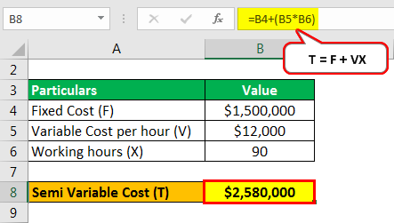 semi variable cost example 2.2