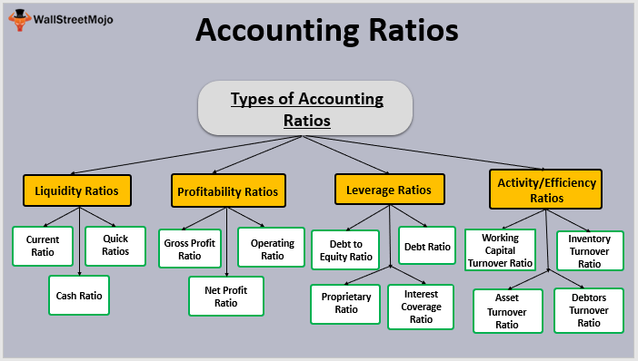 accounting ratios  formulas  examples