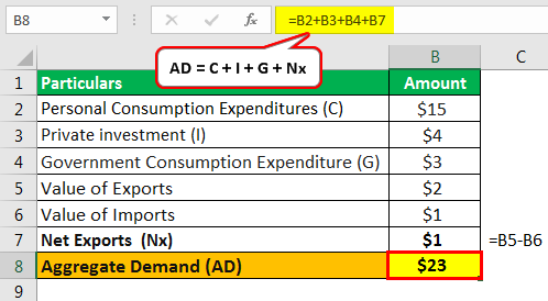 Aggregate Demand Example