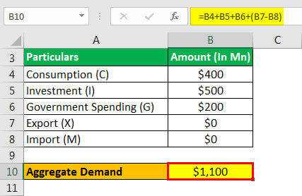 Aggregate Demand Formula Example 1.3