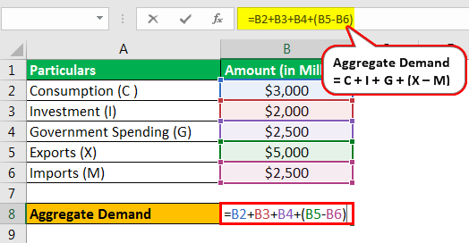 Aggregate Demand Formula Example 2.2
