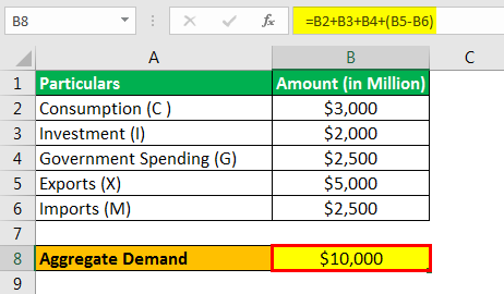 Aggregate Demand Formula Example 2.3