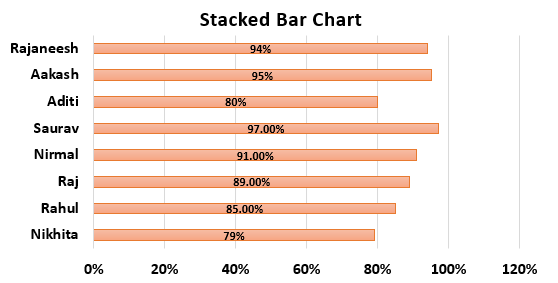 Bar Chart in Excel Example 1.10