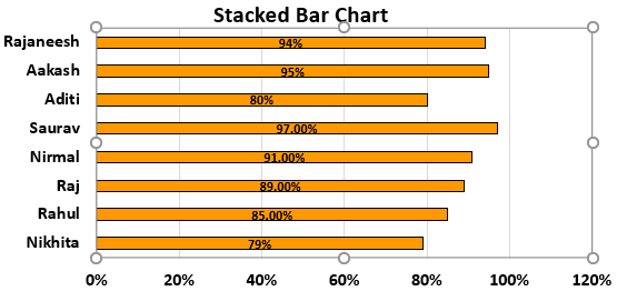 Bar Chart in Excel Example 1.8