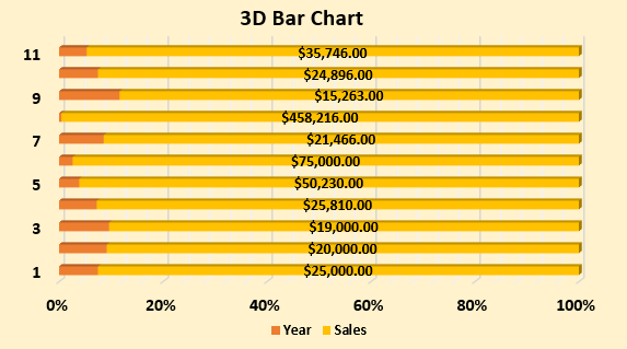 Bar Chart in Excel Example 3.7