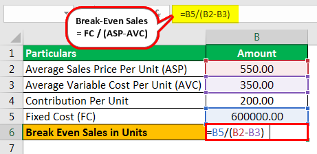 Break Even Sales Formula Example 1.1