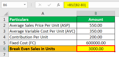 Break Even Sales Formula Example 1.2