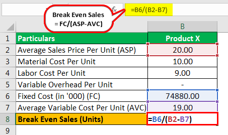 Break Even Sales Formula Example 2.1
