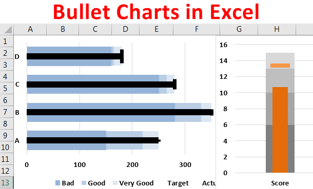 Bullet Chart in Excel | Easy Steps to Create Excel Bullet Chart