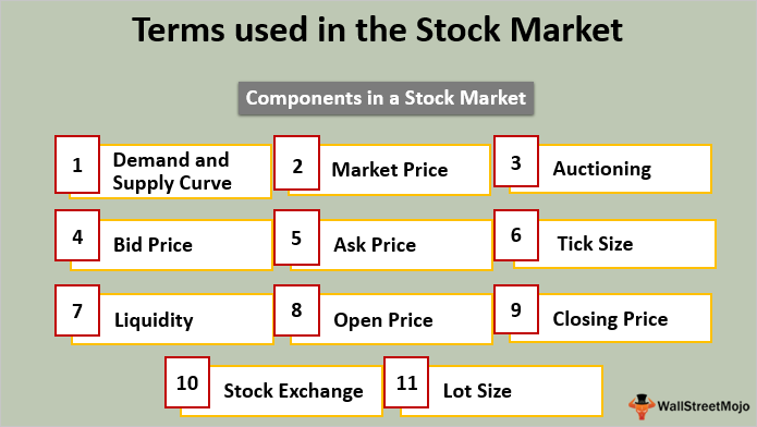 Components in a Stock Market