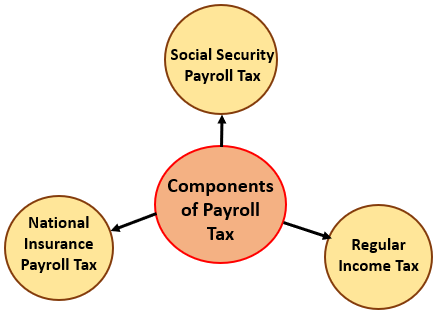 Components of Payroll Tax