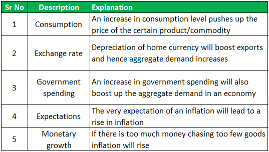 Demand Pull Inflation Example