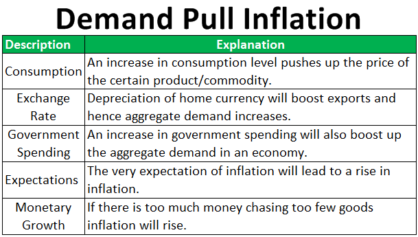 Demand-Pull-Inflation