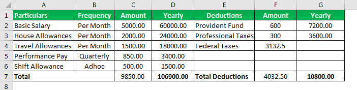 Disposable Income Formula Example 2.2
