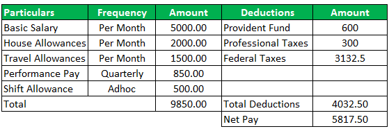 Disposable Income Formula Example 2