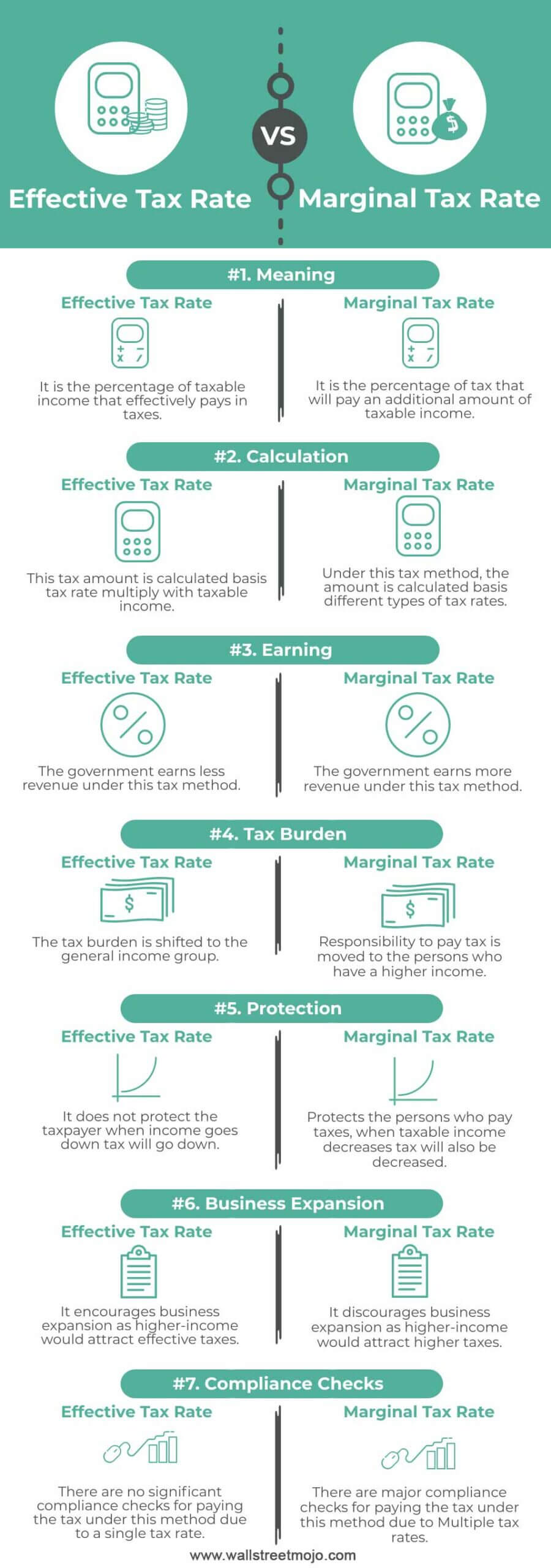 Effective-Tax-Rate-vs-Marginal-Tax-Rate-info