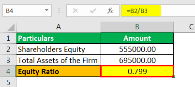 Equity Ratio Formula Example 1.2png