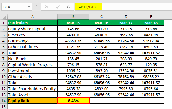Equity Ratio Formula Example 2.5