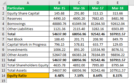 Equity Ratio Formula Example 2.6