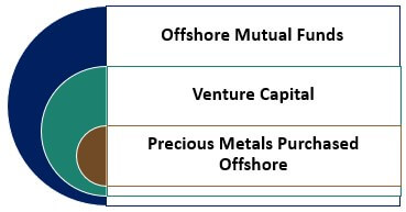 Examples of Offshore Investments