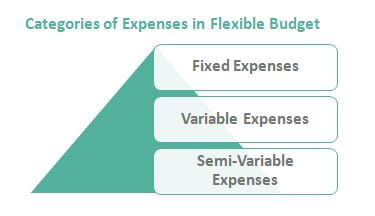 Expense Categories