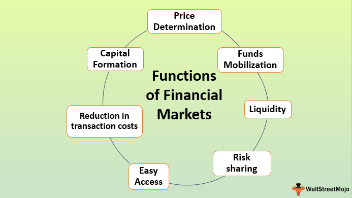 Functions of Financial Markets.png