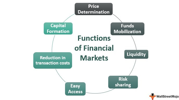 Funtions of Financial Market