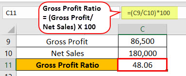 Gross Profit Ratio Example 1-4