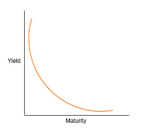 Inverted Yield Curve Example