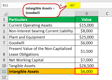 Invested Capital Example 1.4