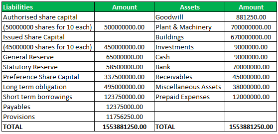 Invested Capital Formula Example 2