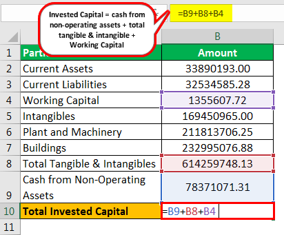 Invested Capital Formula Example 3.4