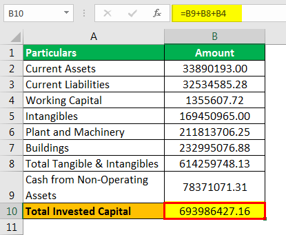 Invested Capital Formula Example 3.5