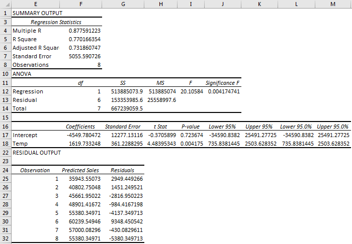 Linear Regression Example 3.3
