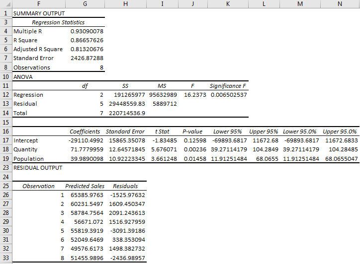 Linear Regression Example 4.3