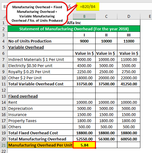 Manufacturing Overhead Example 1