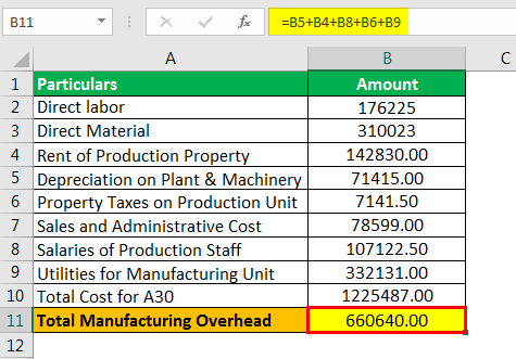 Manufacturing Overhead Formula Example 2.2png