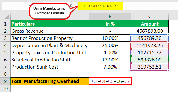 Manufacturing Overhead Formula Example 3.2png