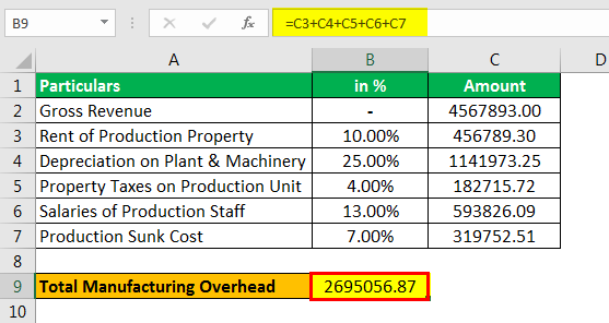 Manufacturing Overhead Formula Example 3.3png