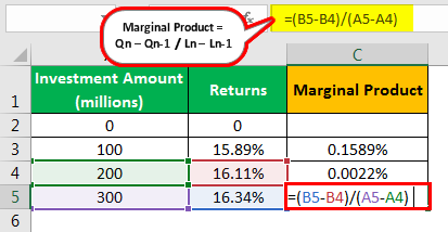 Marginal Product Formula Example 2.3