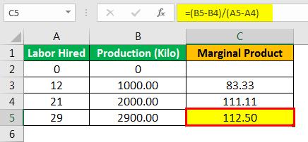 Marginal Product Formula Example 3.4