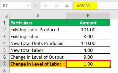 Marginal Product of Labor Formula Example 1.2