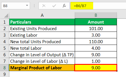 Marginal Product of Labor Formula Example 1.4