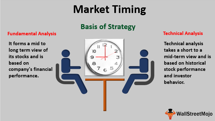 Market-Timing 2